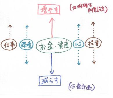 FP Mind_map