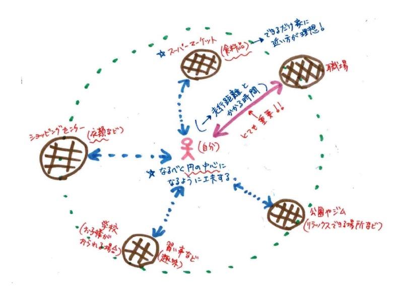 life_circle